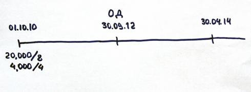 шкала с датами результатов