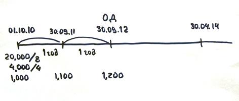 подробная шкала времени Дипифр