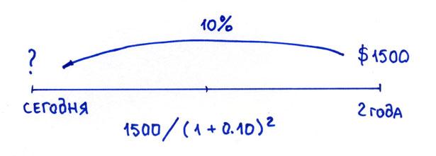 формула дисконтирования