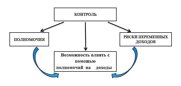 определение контроля